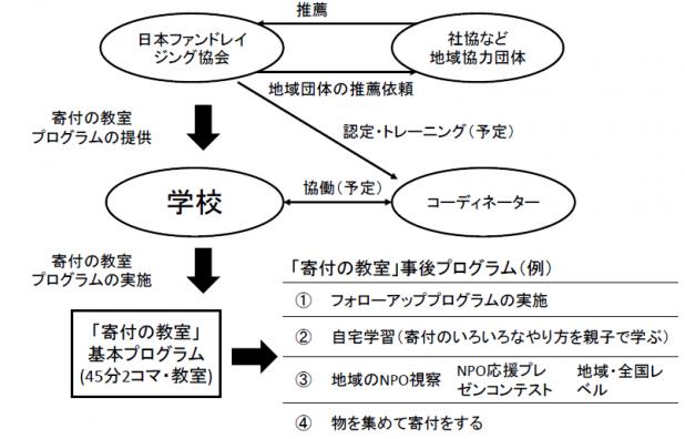 寄付の教室仕組み図