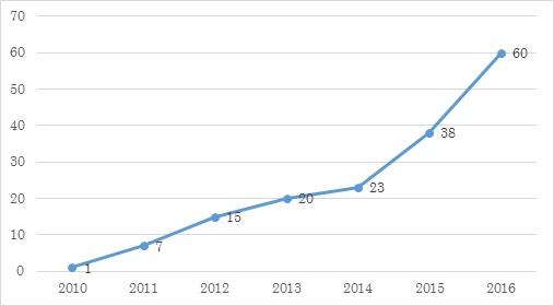 図表1 SIB案件数の推移(全世界)
