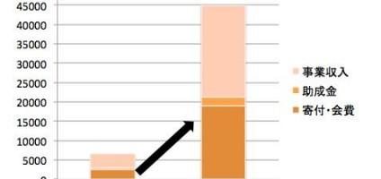 寄付・会費収入は約8倍に増加