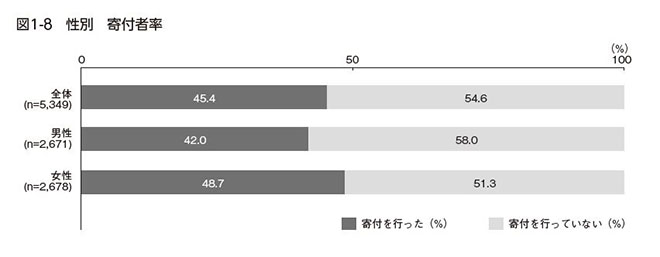 1-8.性別寄付者率