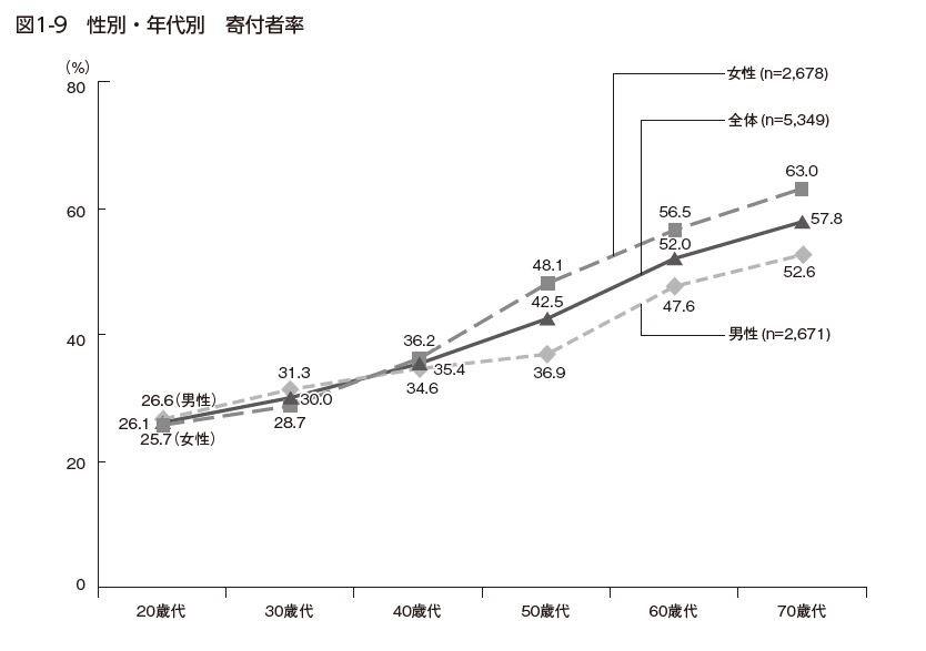 図1-9.性別・年代別寄付者率