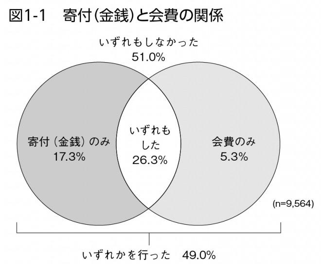 図1-1 寄附(金銭)と会費の関係