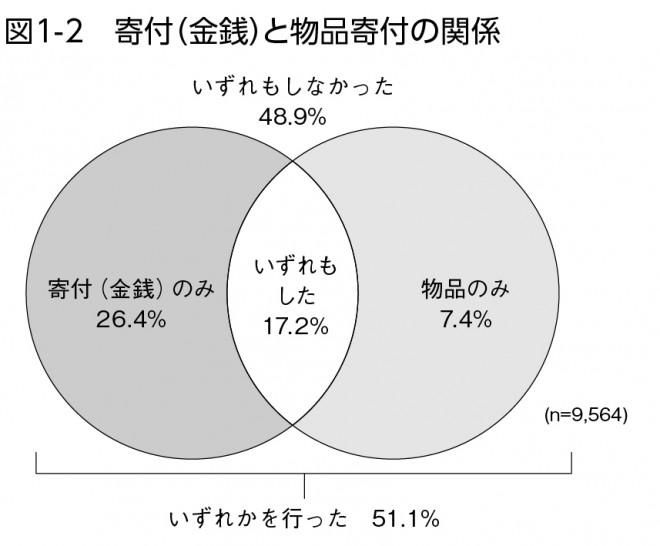 図1-2 寄附(金銭)と物品寄付の関係