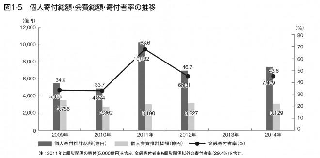 図1-5 個人寄付総額・会費総額・寄付者率の推移