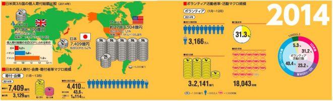 個人寄付各国比較・ボランティア