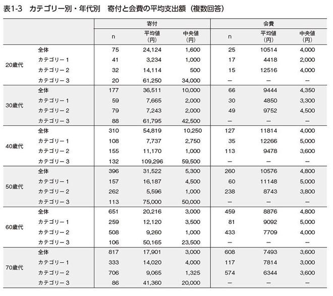 図1-3.カテゴリー別・年代別寄付と会費の平均支出額