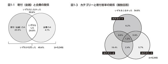 図1-1.寄付と会費の関係