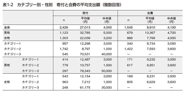 図1-2.カテゴリー別・性別寄付と会費の平均支出額